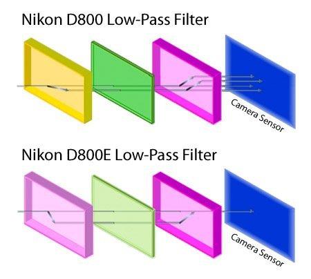Nikon-D800-vs-D800E-Low-Pass-Filter