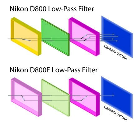 Nikon-D800-vs-D800E-Low-Pass-Filter