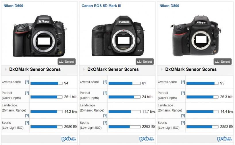 DxO Mark D600 D800 5D Mark III