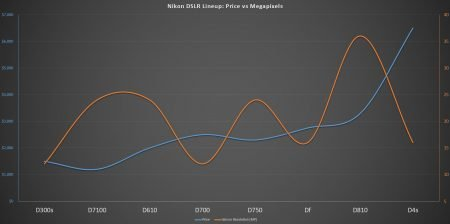 Nikon DSLR Lineup Price vs Megapixels Sept 2014: D300s, D7100, D610, D700, D750, Df, D810, D4s